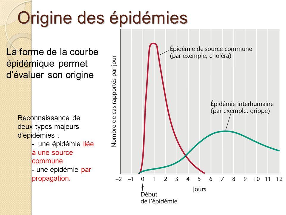 Origine des épidémies La forme de la courbe épidémique permet d'évaluer son origine. Reconnaissance de deux types majeurs d'épidémies :