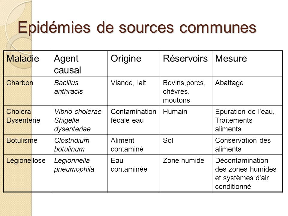 Epidémies de sources communes