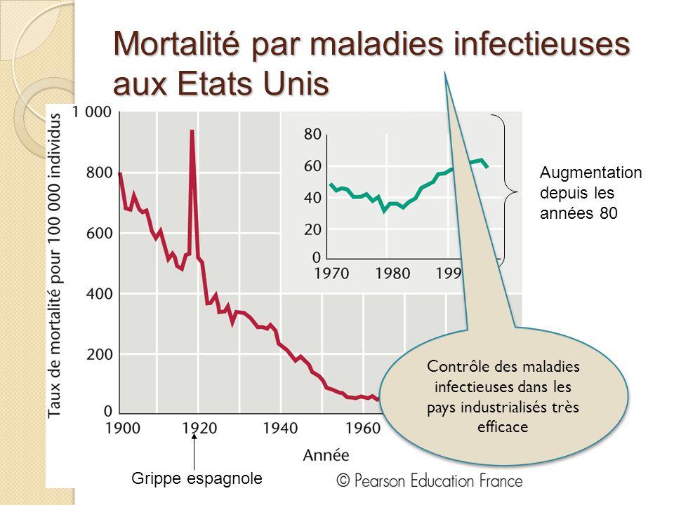 Mortalité par maladies infectieuses aux Etats Unis