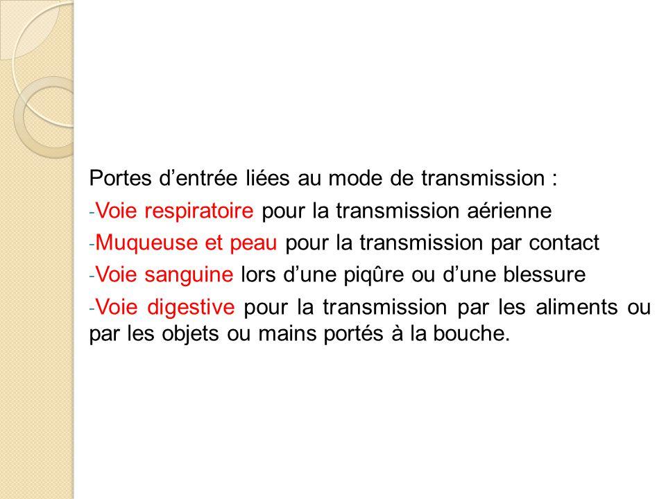 Portes d'entrée liées au mode de transmission :