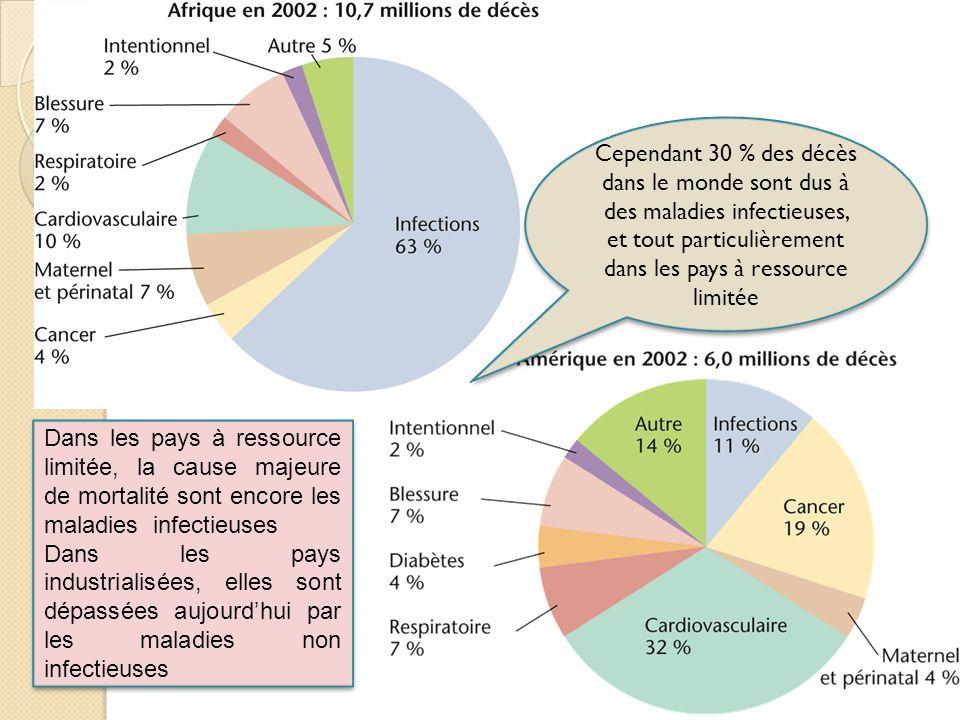Cependant 30 % des décès dans le monde sont dus à des maladies infectieuses, et tout particulièrement dans les pays à ressource limitée