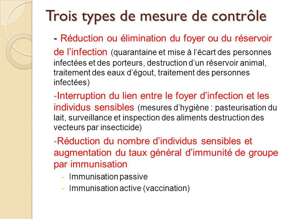 Trois types de mesure de contrôle