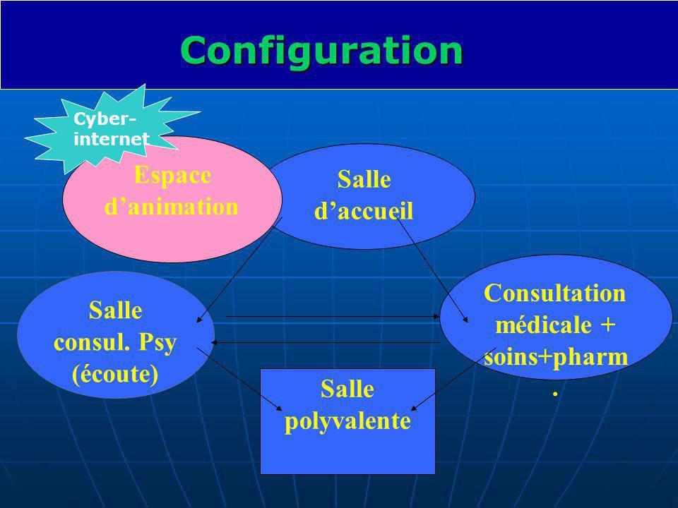 Consultation médicale + soins+pharm.