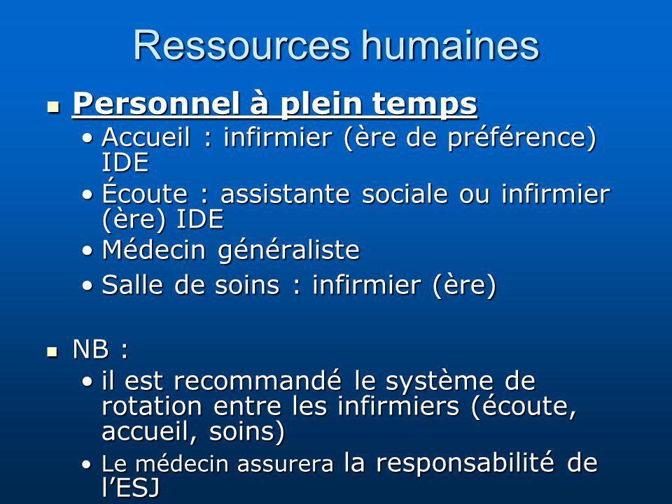 Ressources humaines Personnel à plein temps