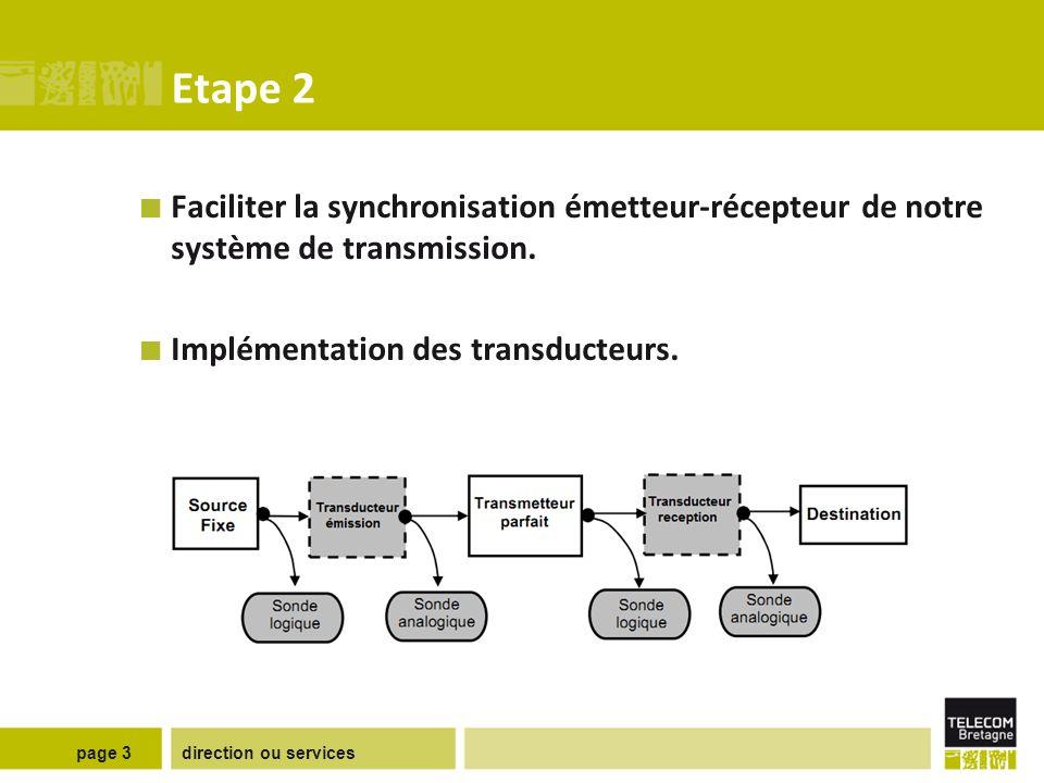 Etape 3 Transmission analogique (non-bruitée)