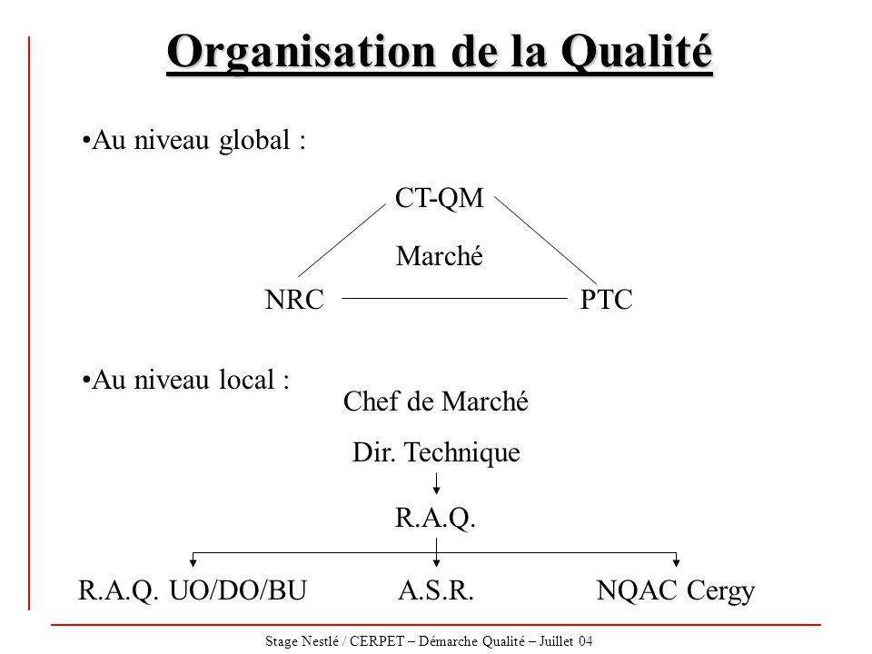 Organisation de la Qualité