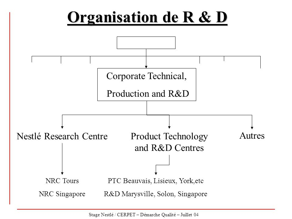 Organisation de R & D Corporate Technical, Production and R&D