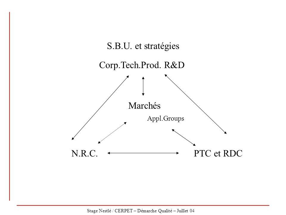 S.B.U. et stratégies Corp.Tech.Prod. R&D Marchés N.R.C. PTC et RDC
