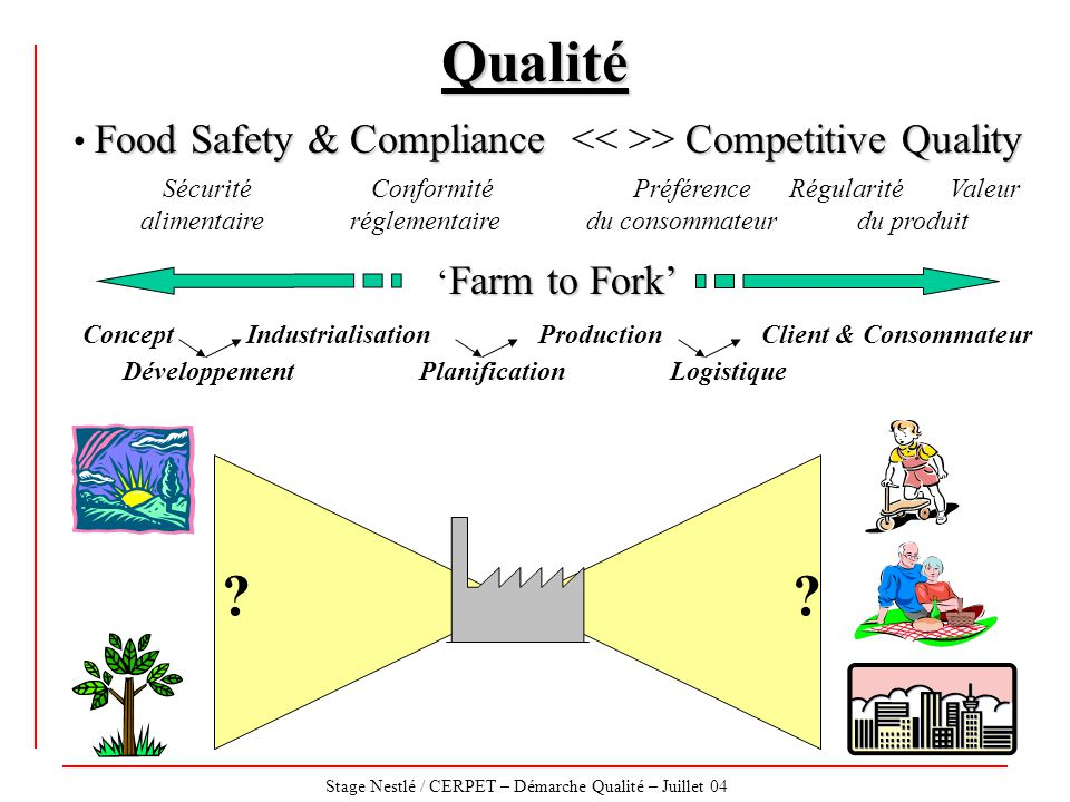 Qualité Food Safety & Compliance << >> Competitive Quality.