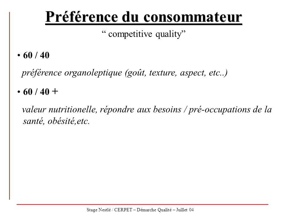 Préférence du consommateur