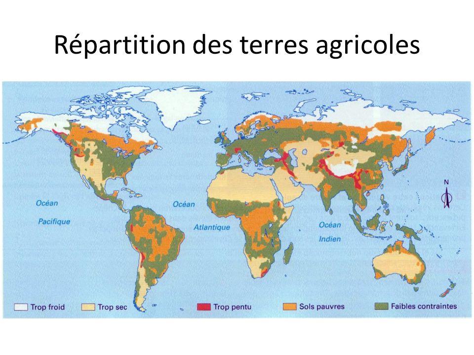 Répartition des terres agricoles