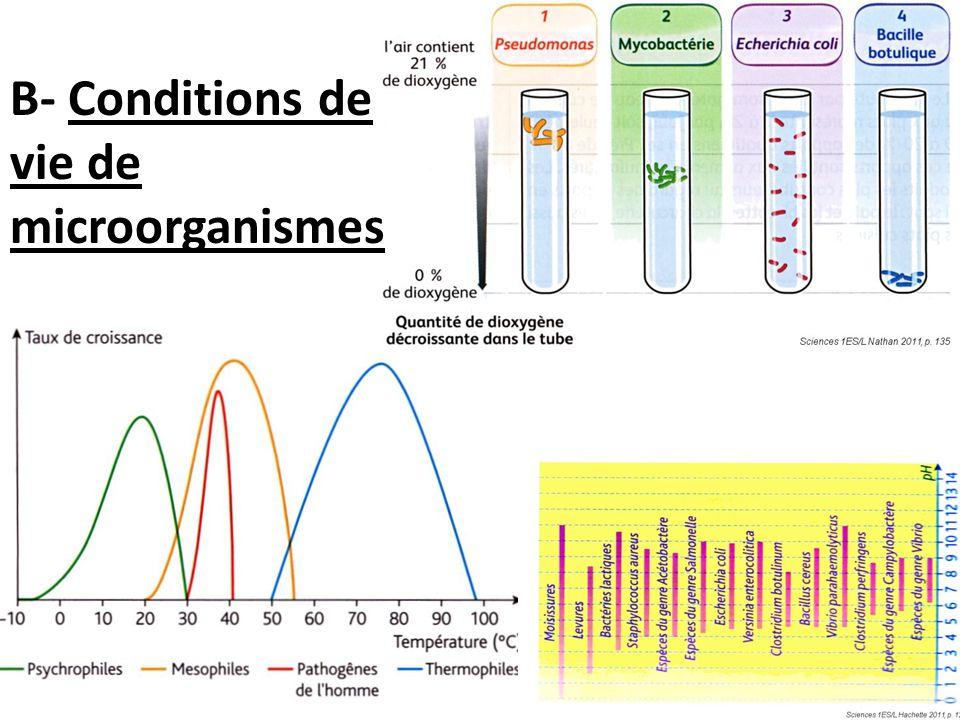 B- Conditions de vie de microorganismes