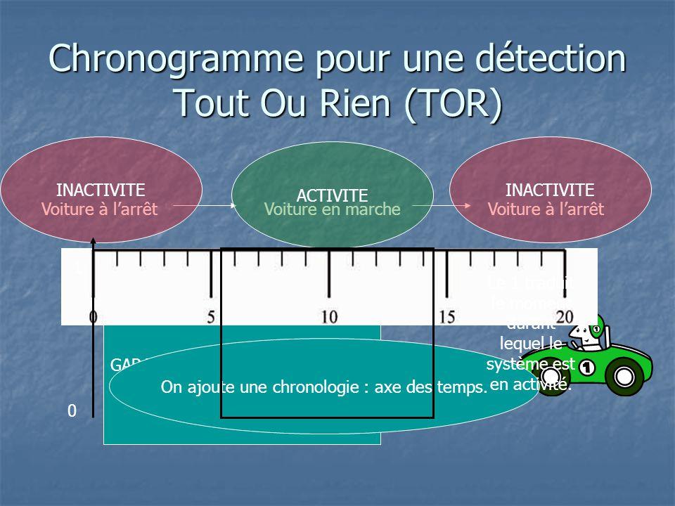 Chronogramme pour une détection Tout Ou Rien (TOR)