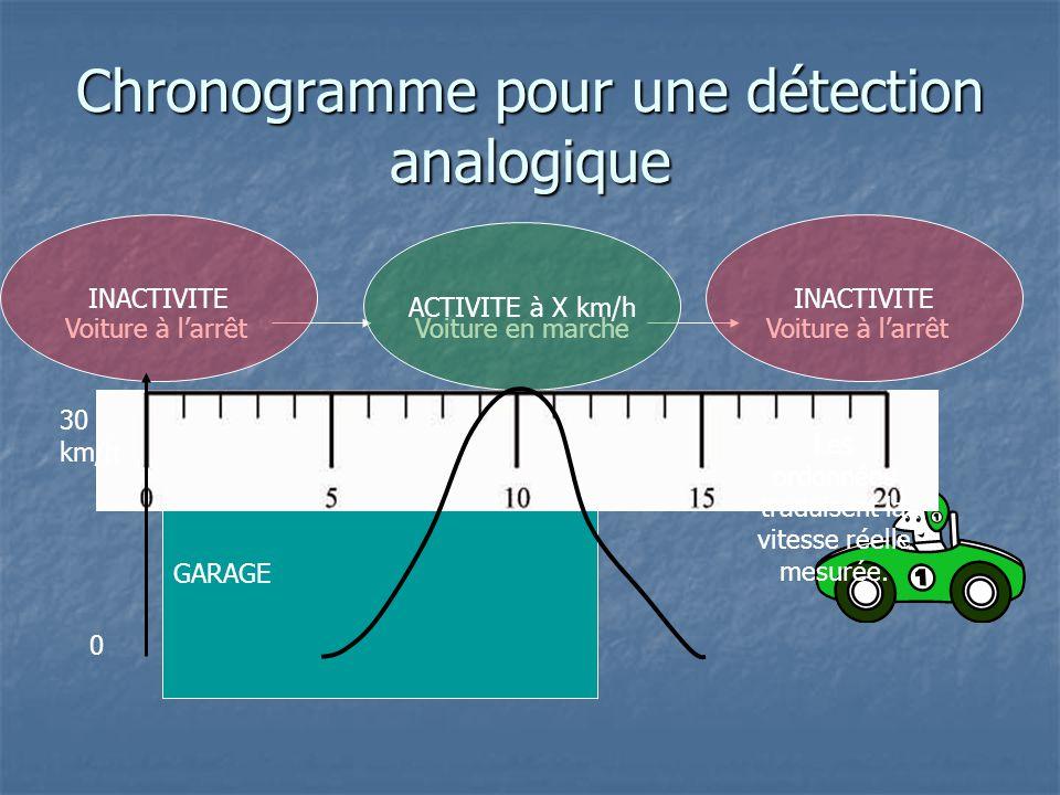 Chronogramme pour une détection analogique