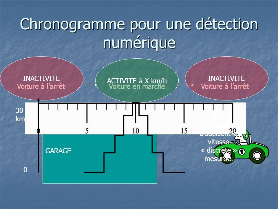 Chronogramme pour une détection numérique