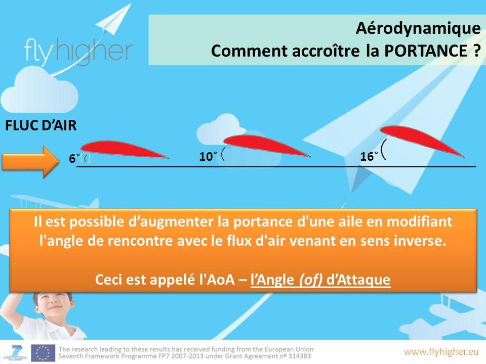 Ceci est appelé l AoA – l'Angle (of) d'Attaque