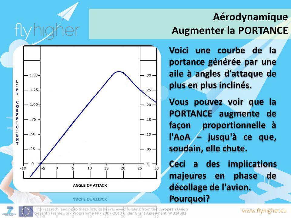 Aérodynamique Augmenter la PORTANCE
