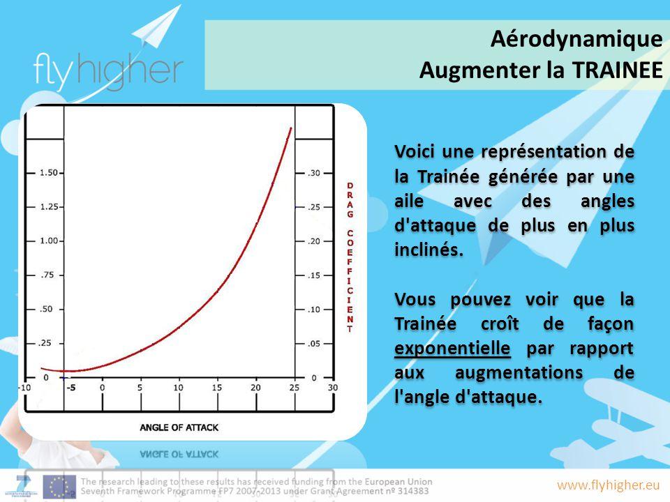 Aérodynamique Augmenter la TRAINEE