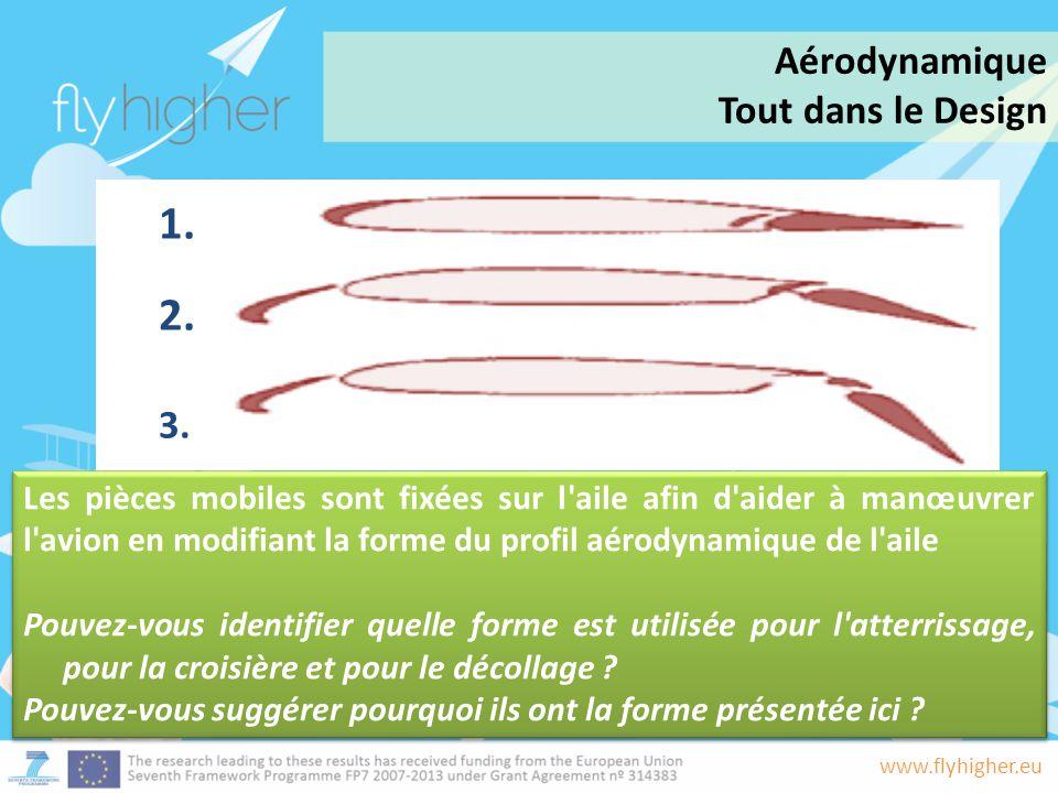 1. 2. Aérodynamique Tout dans le Design 3.