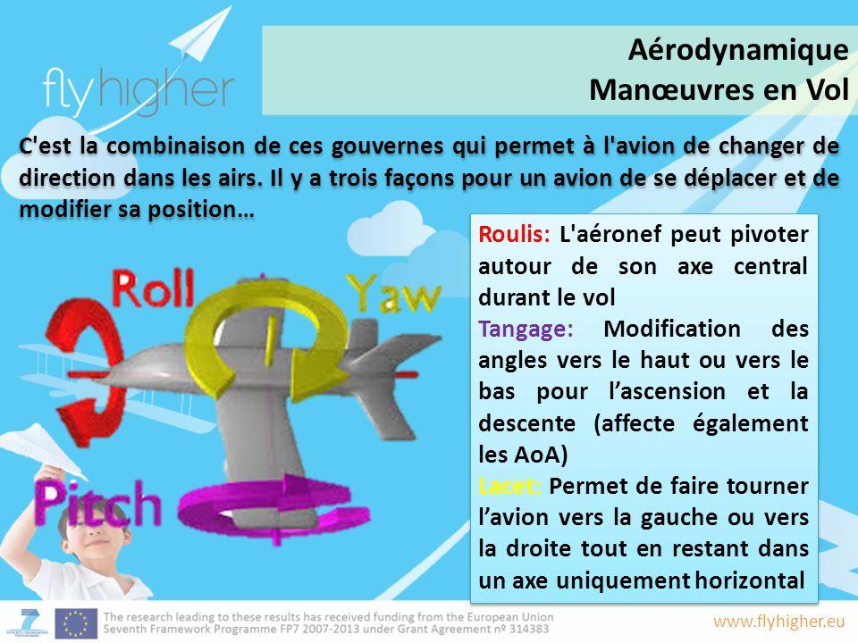 Aérodynamique Manœuvres en Vol