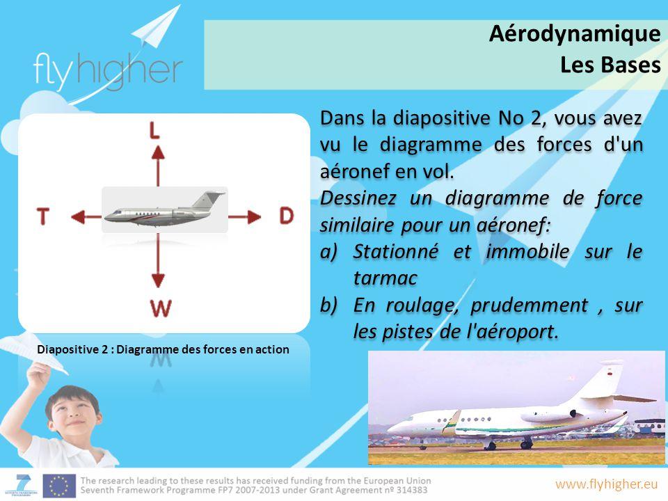 Aérodynamique Les Bases