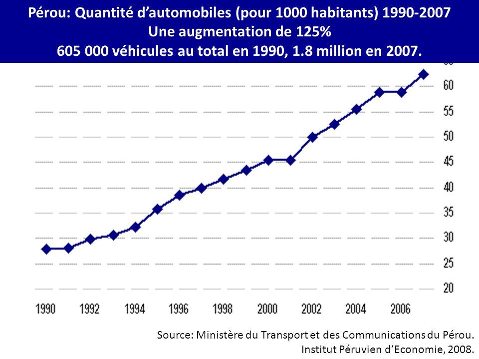 Pérou: Quantité d'automobiles (pour 1000 habitants) 1990-2007