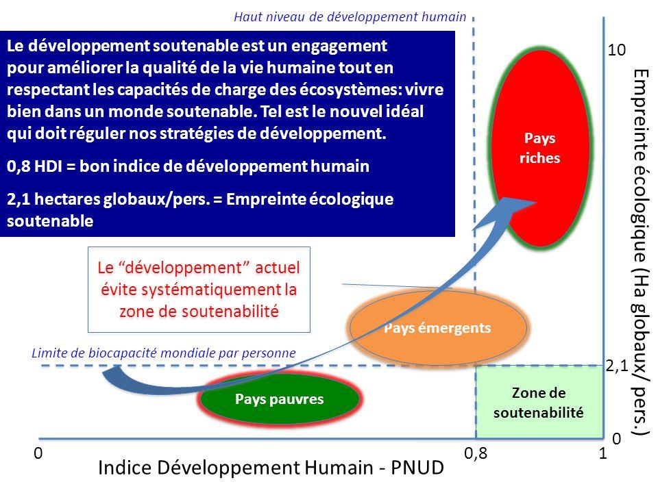 Empreinte écologique (Ha globaux/ pers.)
