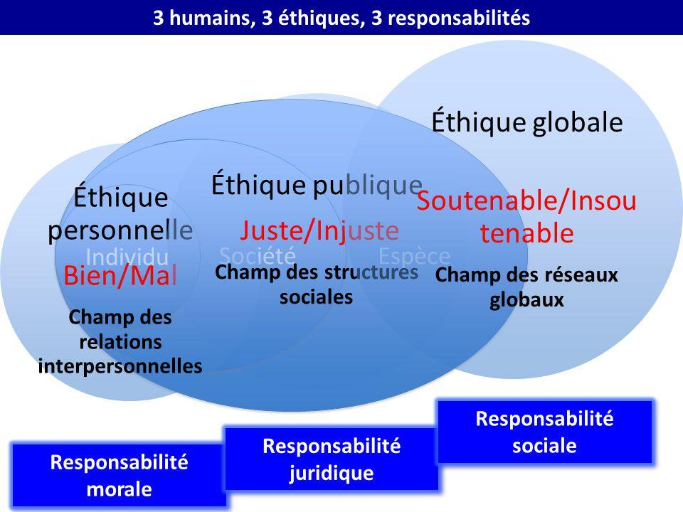 3 humains, 3 éthiques, 3 responsabilités