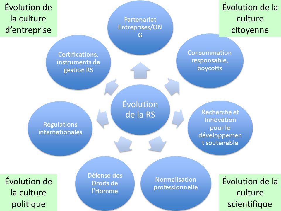 Évolution de la culture d'entreprise Évolution de la RS