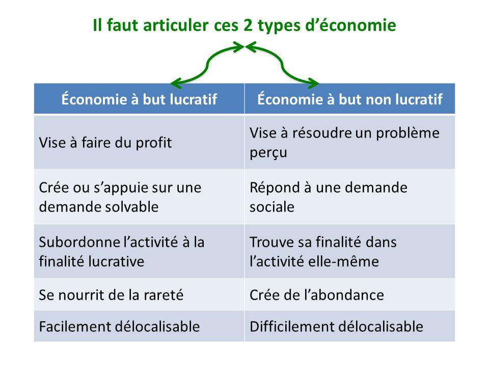 Il faut articuler ces 2 types d'économie