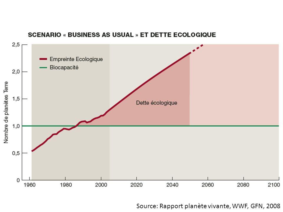 Source: Rapport planète vivante, WWF, GFN, 2008