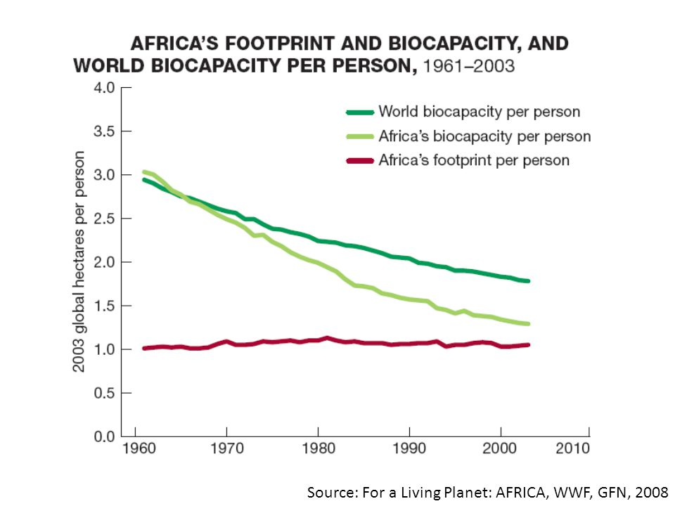 Source: For a Living Planet: AFRICA, WWF, GFN, 2008