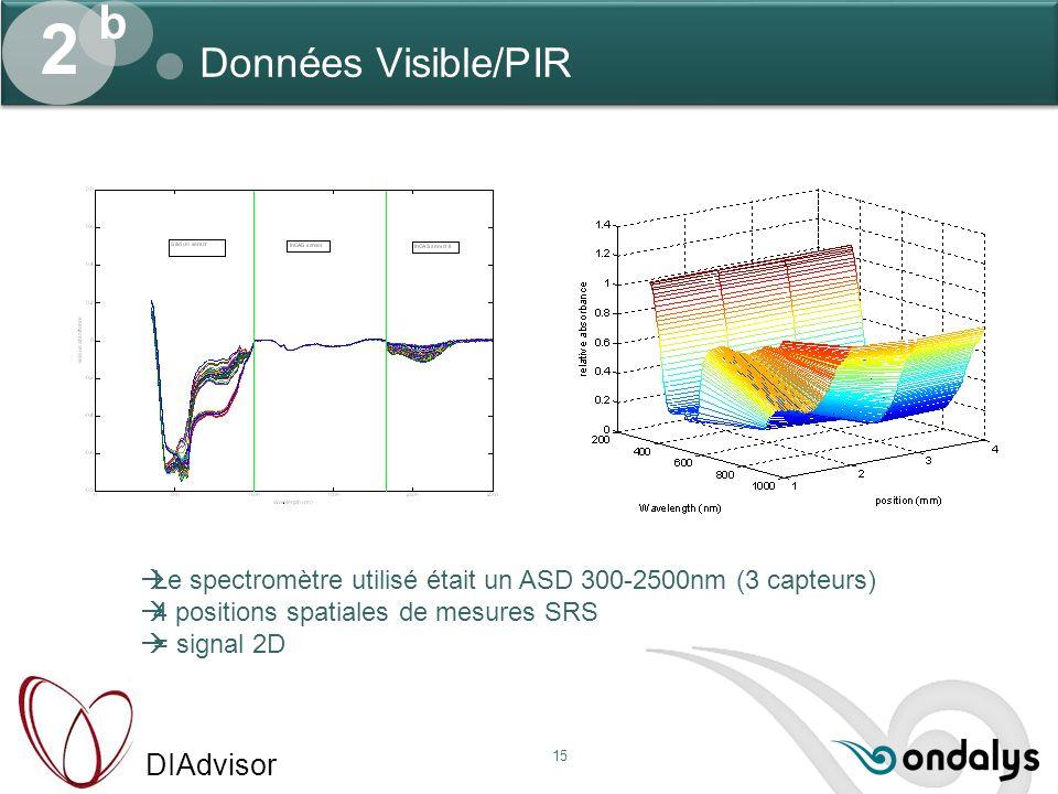 2 b Données Visible/PIR. Le spectromètre utilisé était un ASD 300-2500nm (3 capteurs) 4 positions spatiales de mesures SRS.