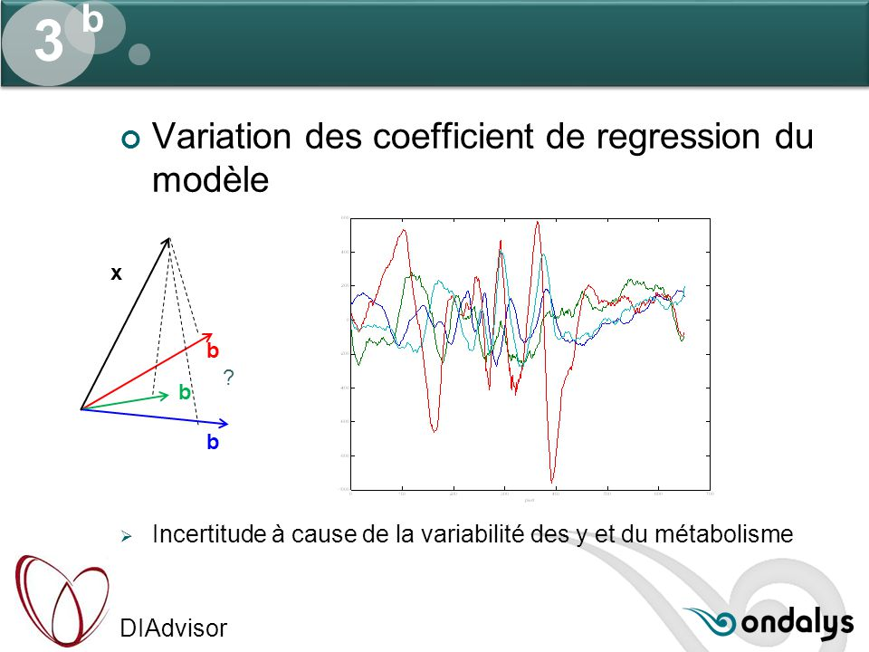 3 b Variation des coefficient de regression du modèle