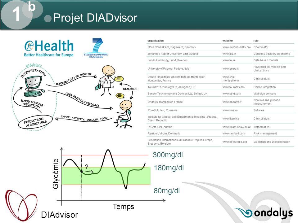 1 b Projet DIADvisor 300mg/dl 180mg/dl Glycémie 80mg/dl Temps