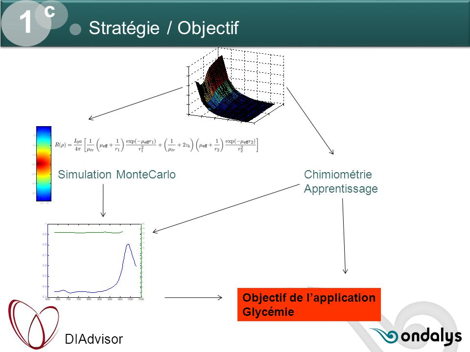 1 c Stratégie / Objectif Simulation MonteCarlo Chimiométrie