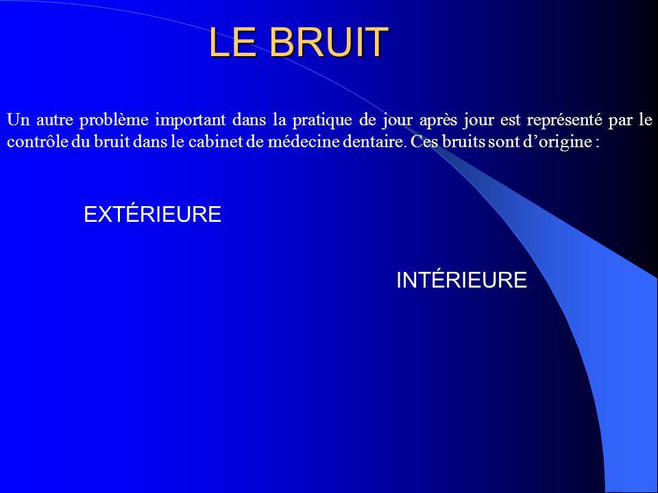 LE BRUIT EXTÉRIEURE INTÉRIEURE