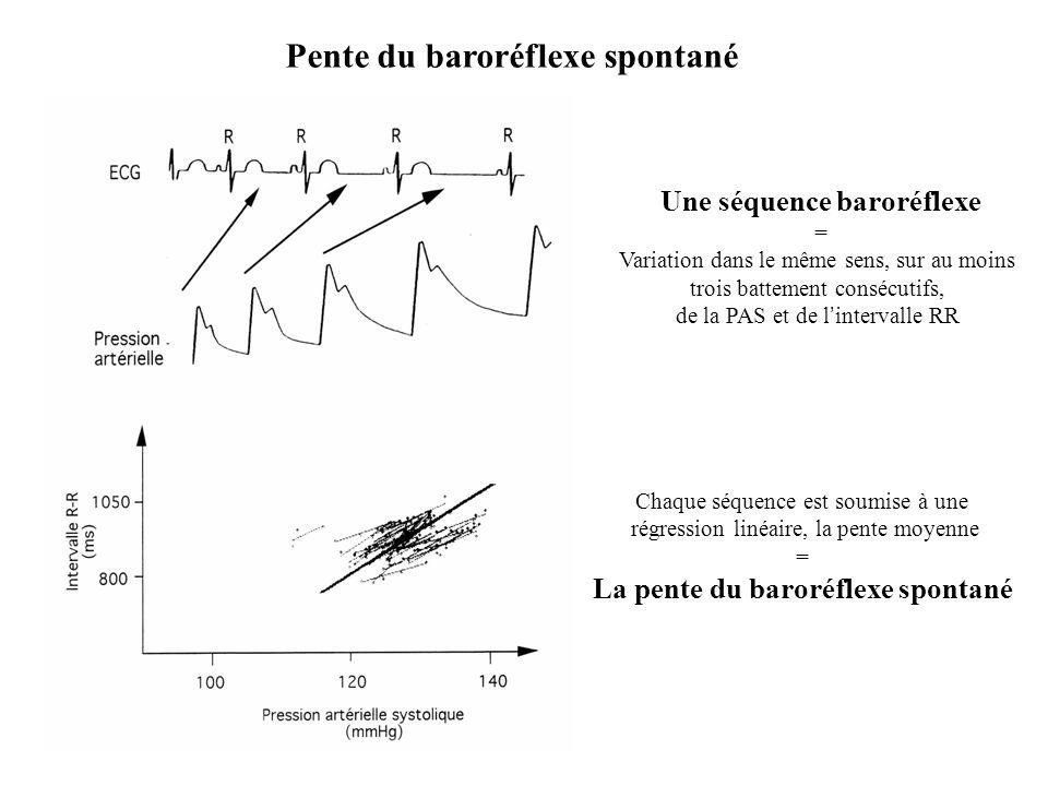Une séquence baroréflexe La pente du baroréflexe spontané