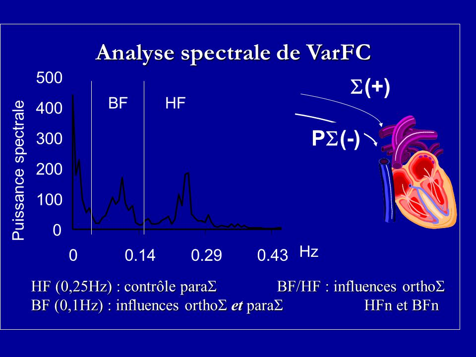 Analyse spectrale de VarFC