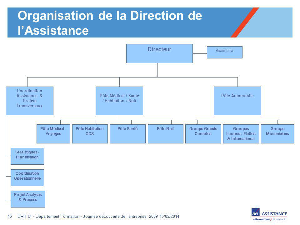 Organisation de la Direction de l'Assistance