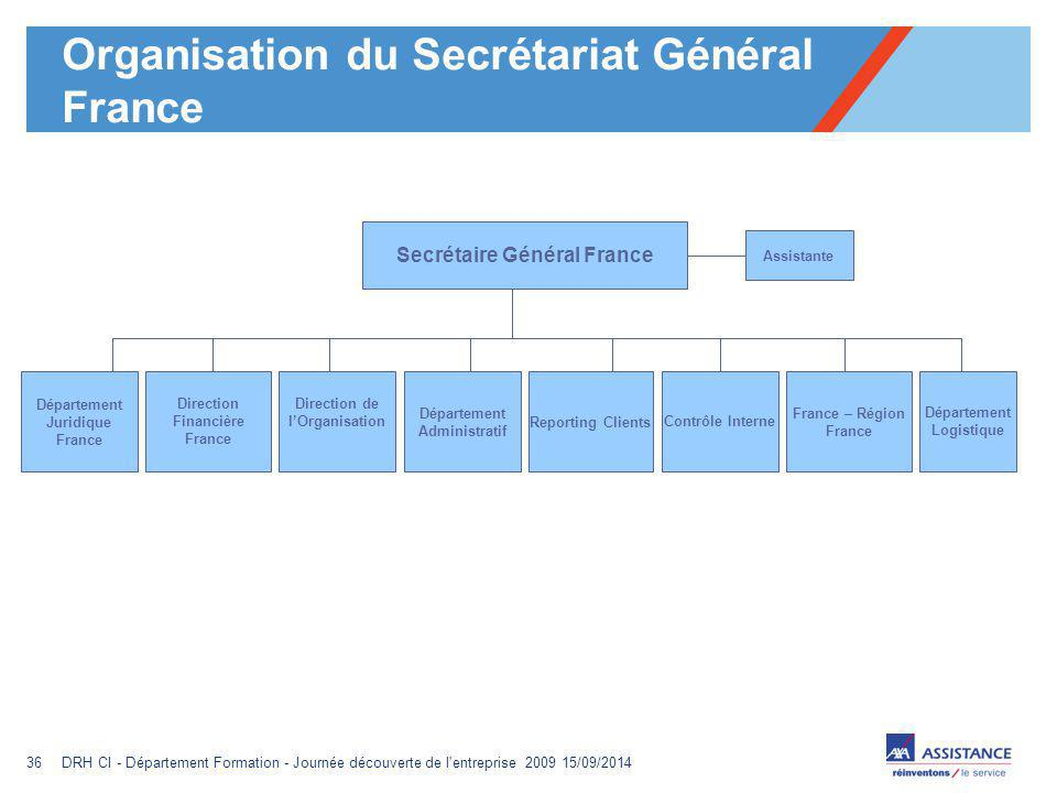 Organisation du Secrétariat Général France