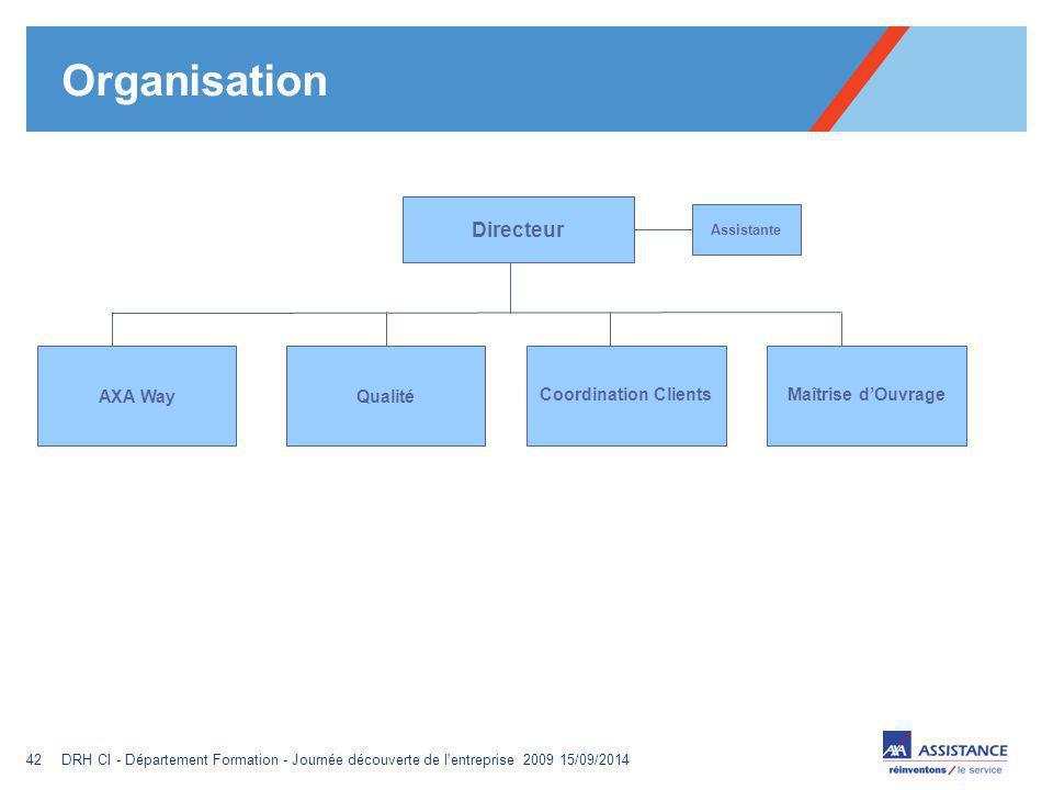 Organisation Directeur AXA Way Qualité Coordination Clients