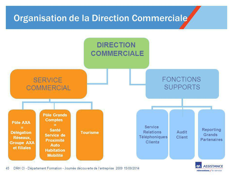 Organisation de la Direction Commerciale