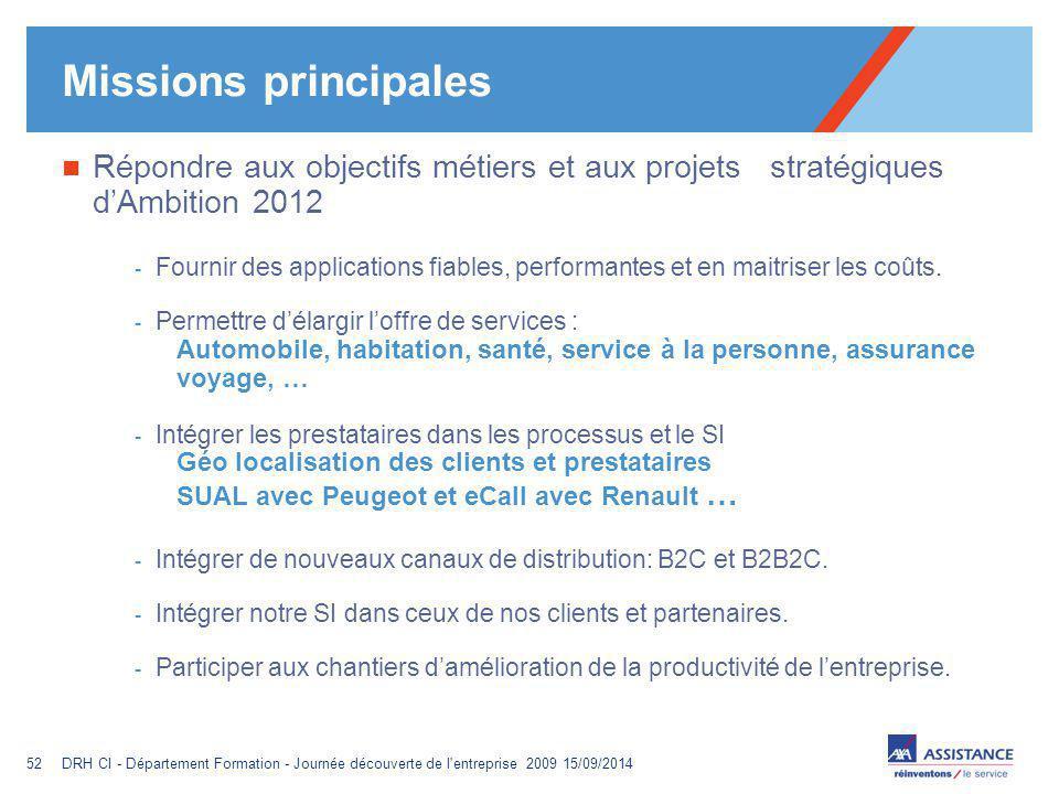 Missions principales Répondre aux objectifs métiers et aux projets stratégiques d'Ambition 2012.