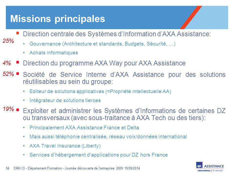 Missions principales Direction centrale des Systèmes d'Information d'AXA Assistance: Gouvernance (Architecture et standards, Budgets, Sécurité, …)