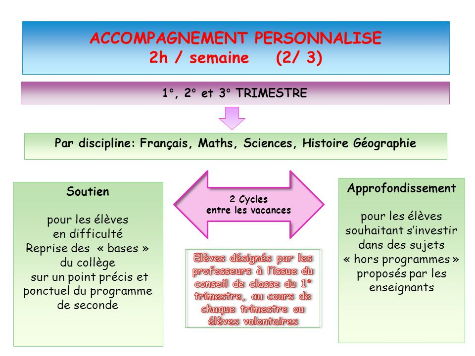 ACCOMPAGNEMENT PERSONNALISE 2h / semaine (2/ 3)