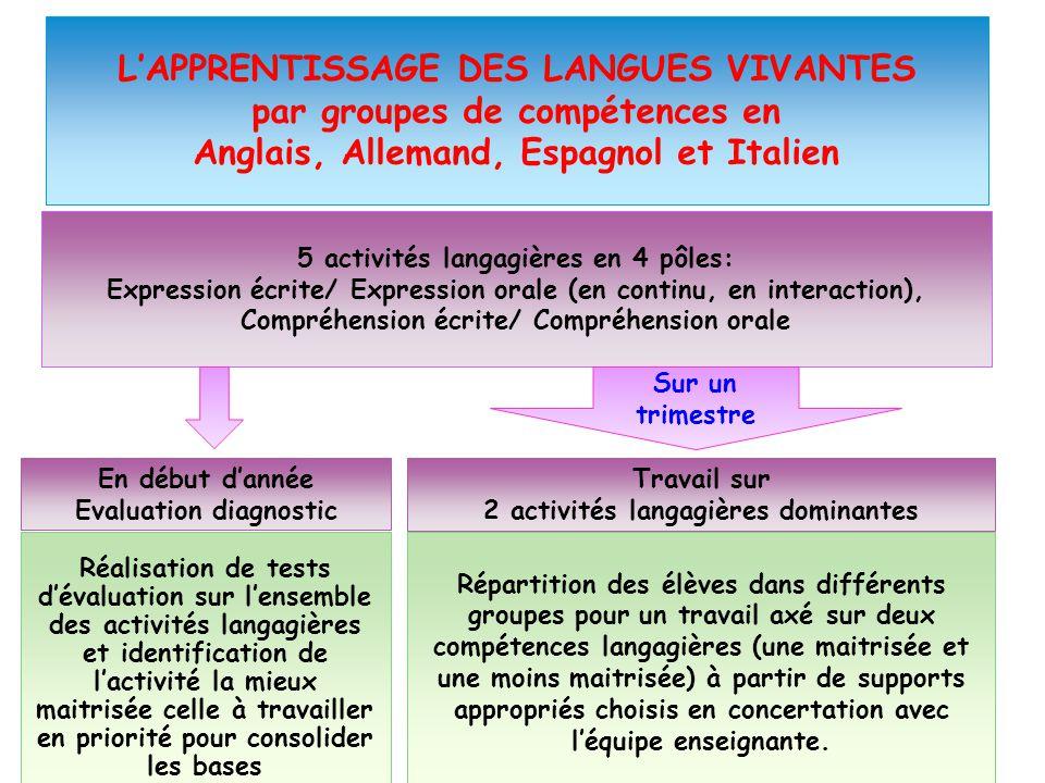 L'APPRENTISSAGE DES LANGUES VIVANTES par groupes de compétences en