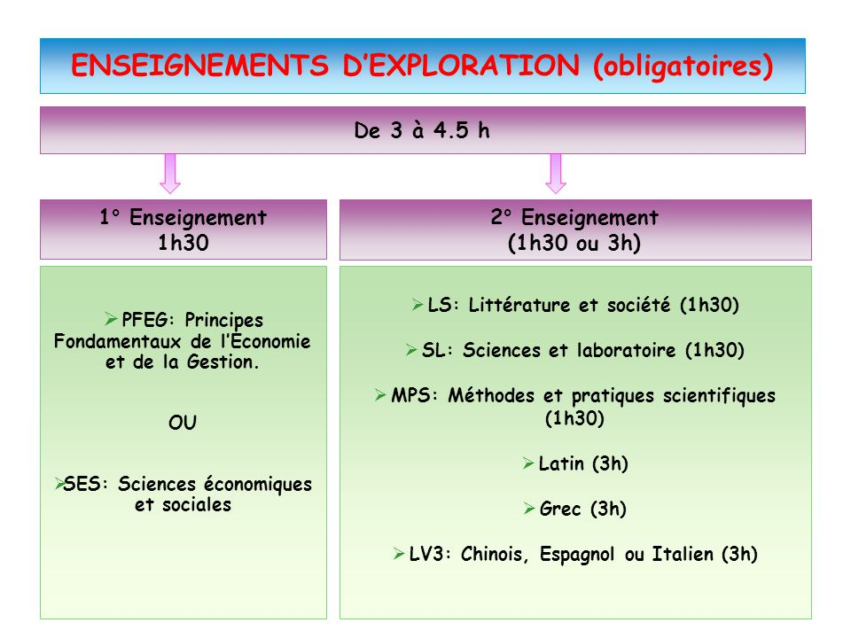 ENSEIGNEMENTS D'EXPLORATION (obligatoires)