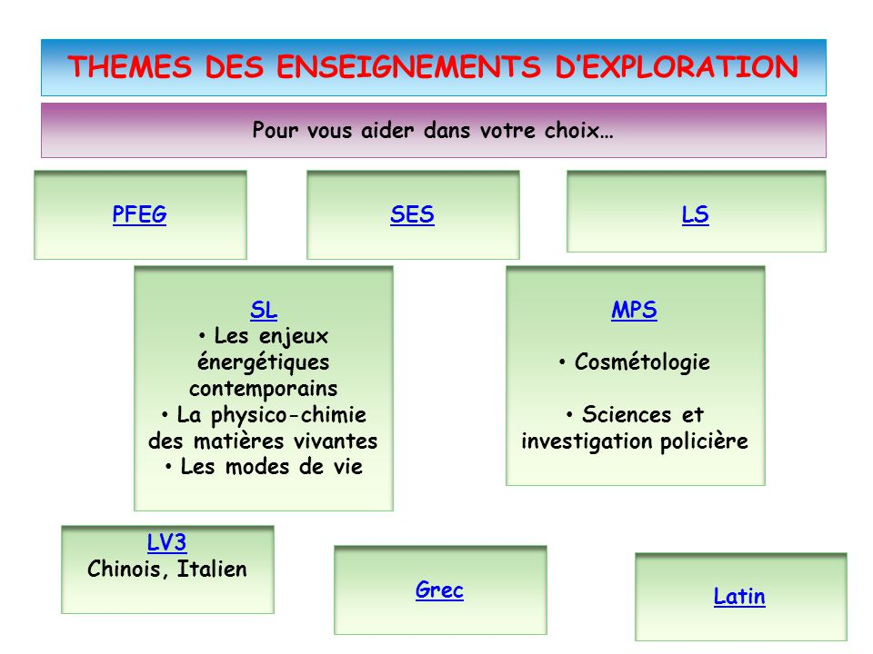THEMES DES ENSEIGNEMENTS D'EXPLORATION
