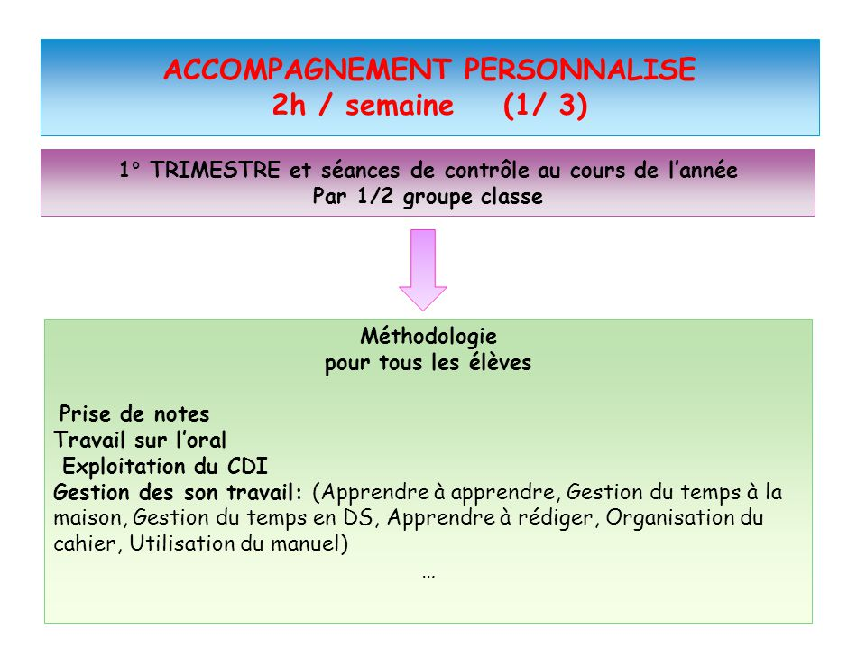ACCOMPAGNEMENT PERSONNALISE 2h / semaine (1/ 3)